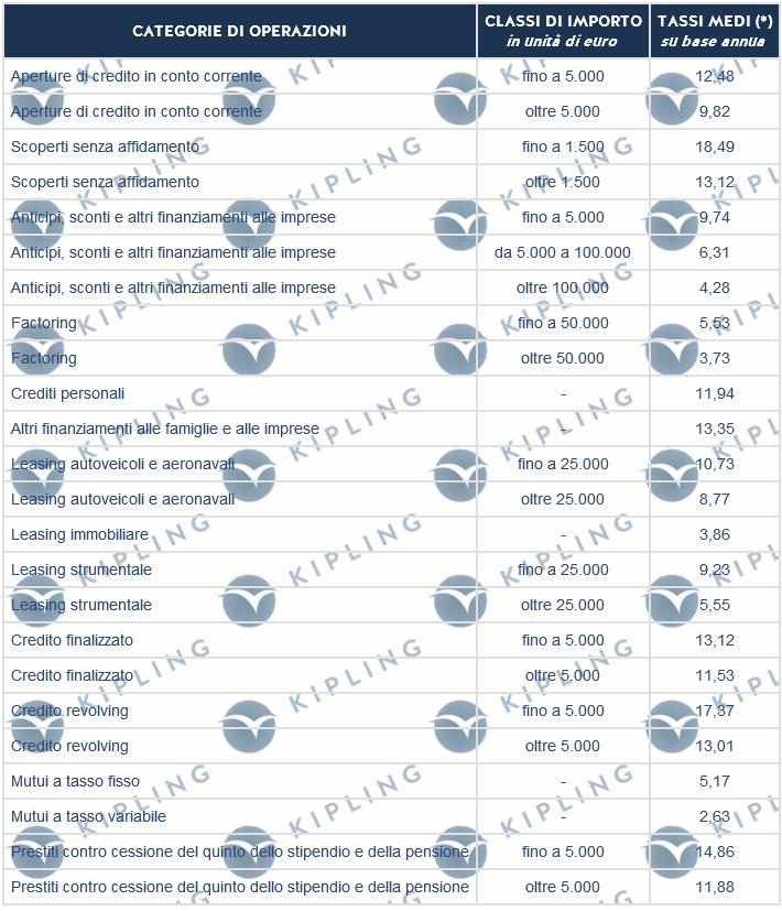 TASSI G.U. DAL 01/04/2010 AL 30/06/2010. LEGGE N.108/96. PER DETERMINARE IL TASSO SOGLIA USURA, E' NECESSARIO AUMENTARE DEL 50% IL TASSO PUBBLICATO