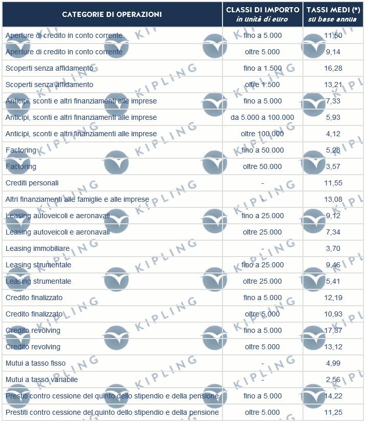TASSI G.U. DAL 01/07/2010 AL 30/09/2010. LEGGE N.108/96. PER DETERMINARE IL TASSO SOGLIA USURA, E' NECESSARIO AUMENTARE DEL 50% IL TASSO PUBBLICATO
