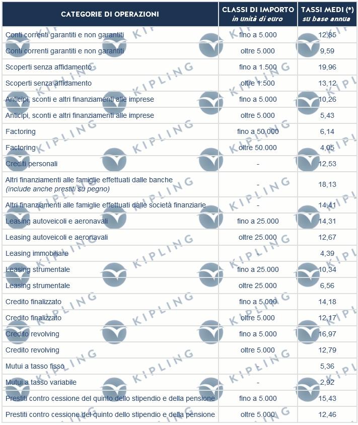 TASSI G.U. DAL 01/01/2010 AL 31/03/2010. LEGGE N.108/96. PER DETERMINARE IL TASSO SOGLIA USURA, E' NECESSARIO AUMENTARE DEL 50% IL TASSO PUBBLICATO