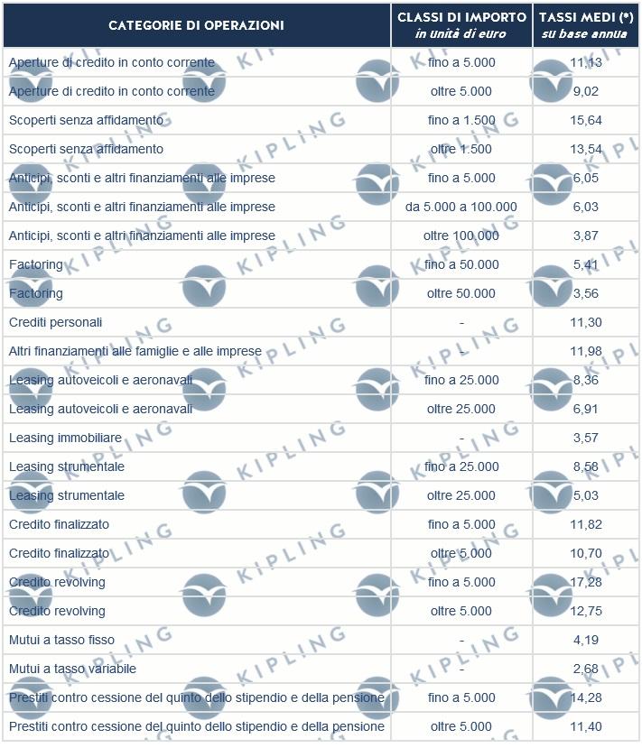 TASSI G.U. DAL 01/01/2011 AL 31/03/2011. LEGGE N.108/96. PER DETERMINARE IL TASSO SOGLIA USURA, E' NECESSARIO AUMENTARE DEL 50% IL TASSO PUBBLICATO
